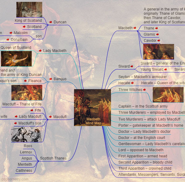 William Shakespeare: Characters in Macbeth, Interactive Mind Map (English ESL)