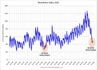 New Home Sales NSA No Spring