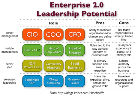 Where can Enterprise 2.0 Leadership Be Found? CIO, COO, CFO or HR, Corporate Communications, Strategy or Project Leads and Change Champions?