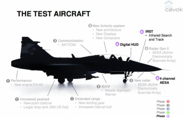 Fase 5 del programa de desarrollo del Gripen E destaca tres sistemas: Head-up display digital, nuevo radar AESA y IRST.