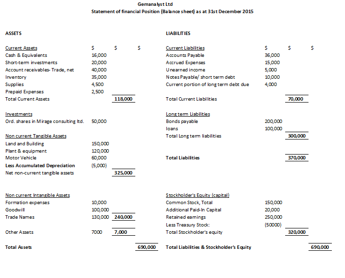 Balance sheet horizontal format