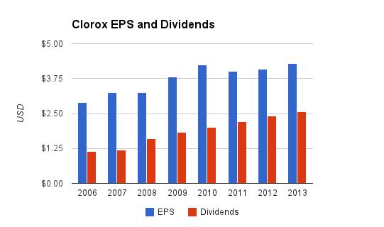 Clorox Dividends