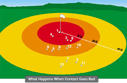 Golf shot dispersion pattern for mis-hits.