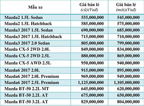 Thaco giảm 'kịch trần' giá bán xe Mazda và Kia bắt đầu từ 1/8
