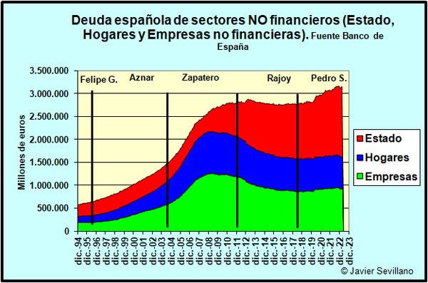 Resultado de imagen de deuda privada españa Banco de España