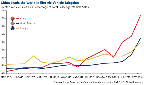 China leads the world in electric vehicle adoption