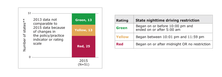 Bar chart showing the number of states rated green, yellow, and red for graduated driver licensing: nighttime driving restriction in the 2015 PSRs, along with a table showing the rating scale. In 2015, of states with available data, 13 states rated green, 13 states rated yellow, and 25 states rated red. Green means the state nighttime driving restriction began on or before 10:00 pm and ended on or after 5:00 am. Yellow means state nighttime driving restriction began between 10:01 pm and 11:59 pm. Red means state nighttime driving restriction began on or after midnight or had no restriction. States with missing data are not included. (State count includes the District of Columbia.)