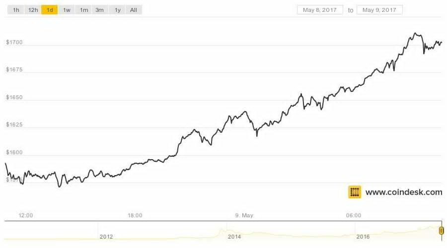 عملة البيتكوين Bitcoin تحقق ارتفاع رهيب لتصبح مايقارب 1700$