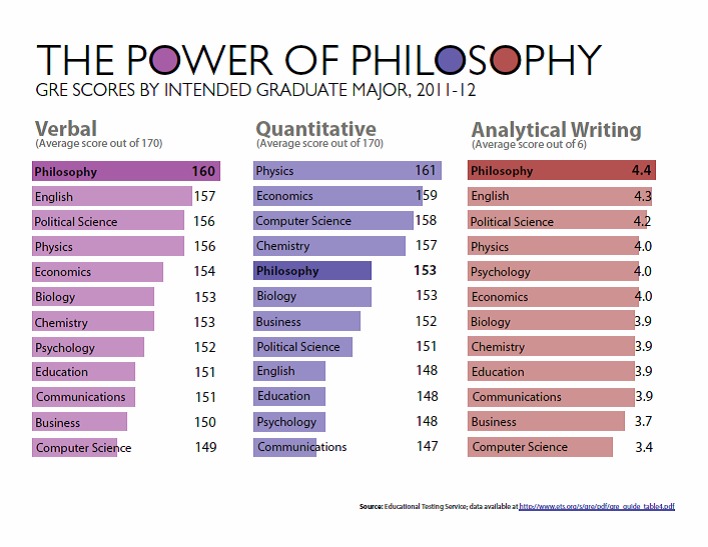 GRE scores - power of philosophy
