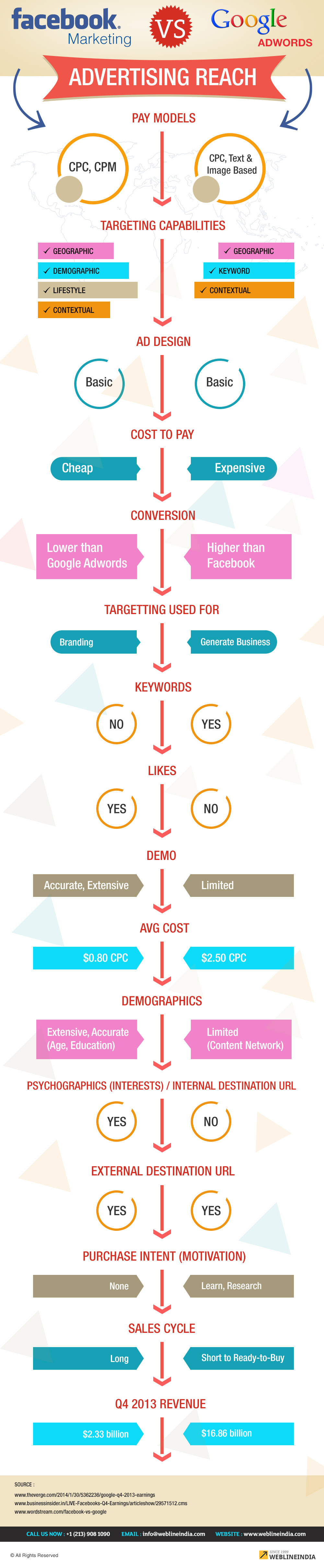 Infographic: Facebook Marketing vs Google Adwords #infographic