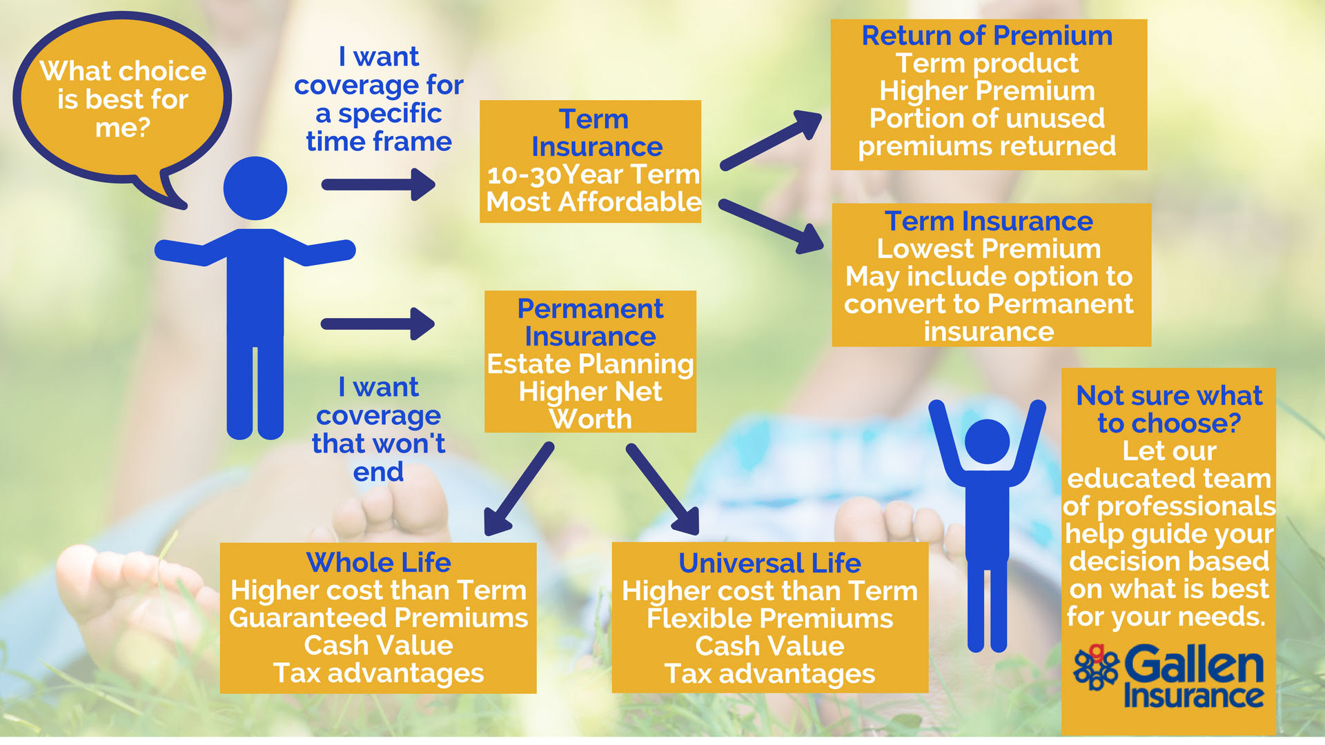 Life Insurance: Permanent, Whole, Term, Universal ...