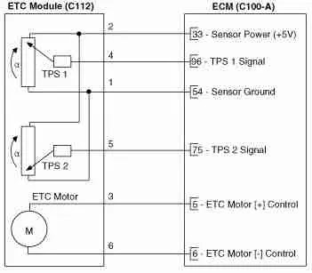 P2111 - Throttle actuator control (TAC) system- actuator ...