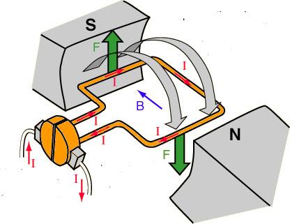 6dc76bd33e8 Cuando la corriente eléctrica circula por la bobina de este electroimán  giratorio