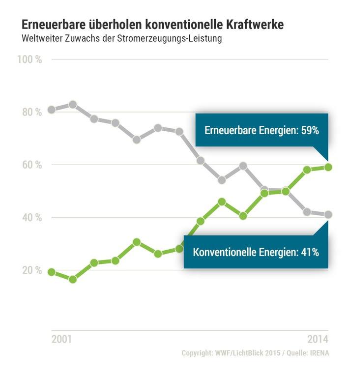 Energiewende weltweit auf der Überholspur / Report beschreibt globale Trends im Energiesektor