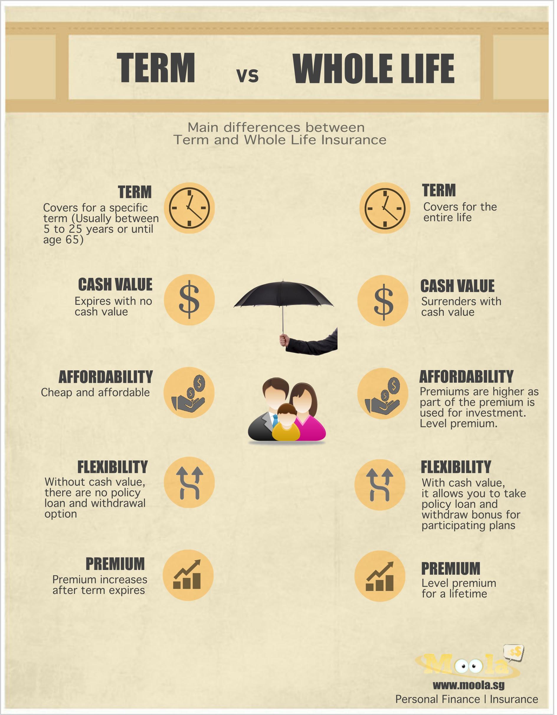 Should i buy term or life insurance? | MoneyDigest.sg