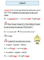 Les leçons de grammaire CE1