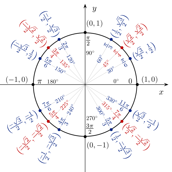 List of trigonometric identities - Wikiwand