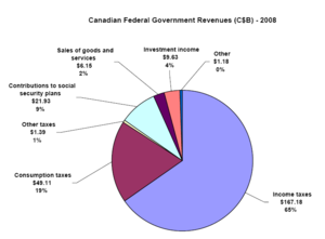 Canadian Federal Government's revenue sources ...