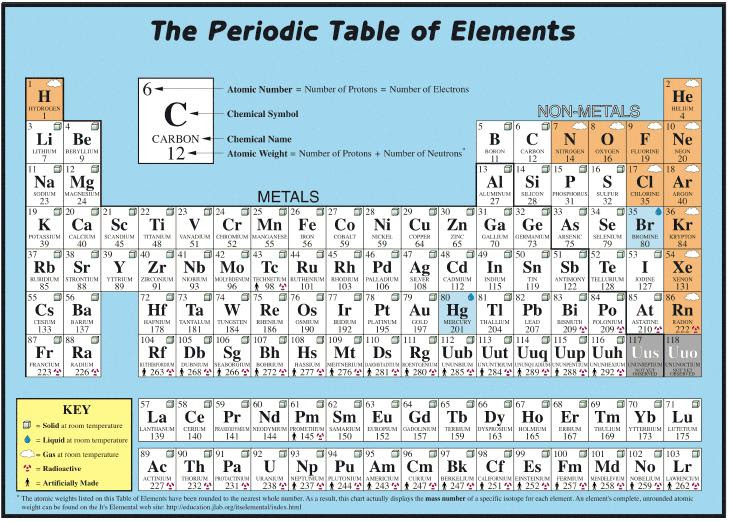 48 Periodic Table Completely Labeled Periodic Labeled Completely Table