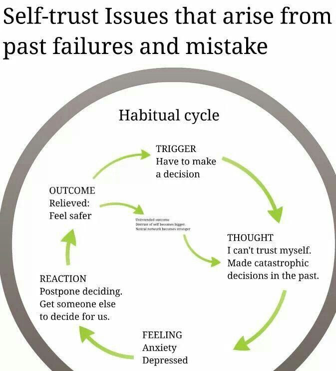 Habitual cycle of depression   Migraine   Pinterest