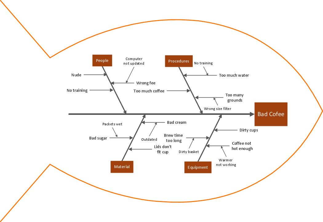 Fishbone diagram example Bad coffee