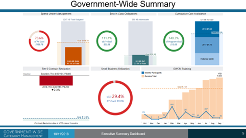 Category Management The Holy Grail Of Federal Procurement The War