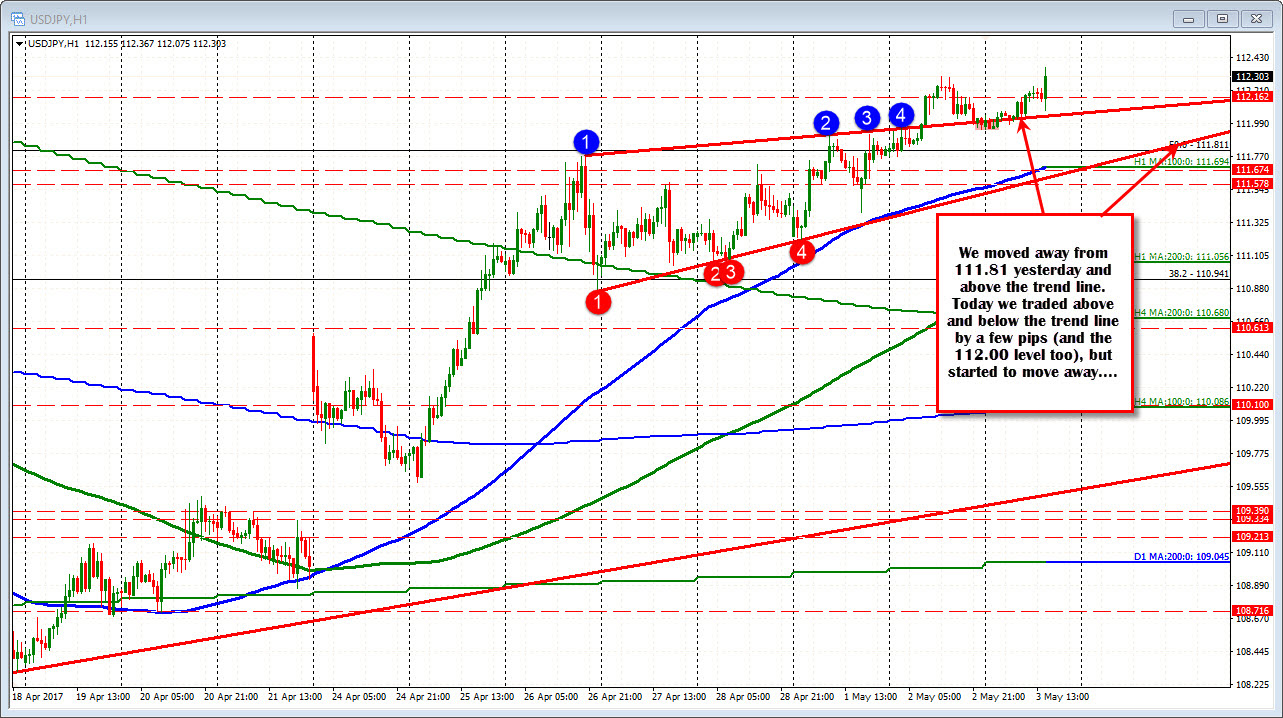 Forex technical analysis: USDJPY up in a narrow range.