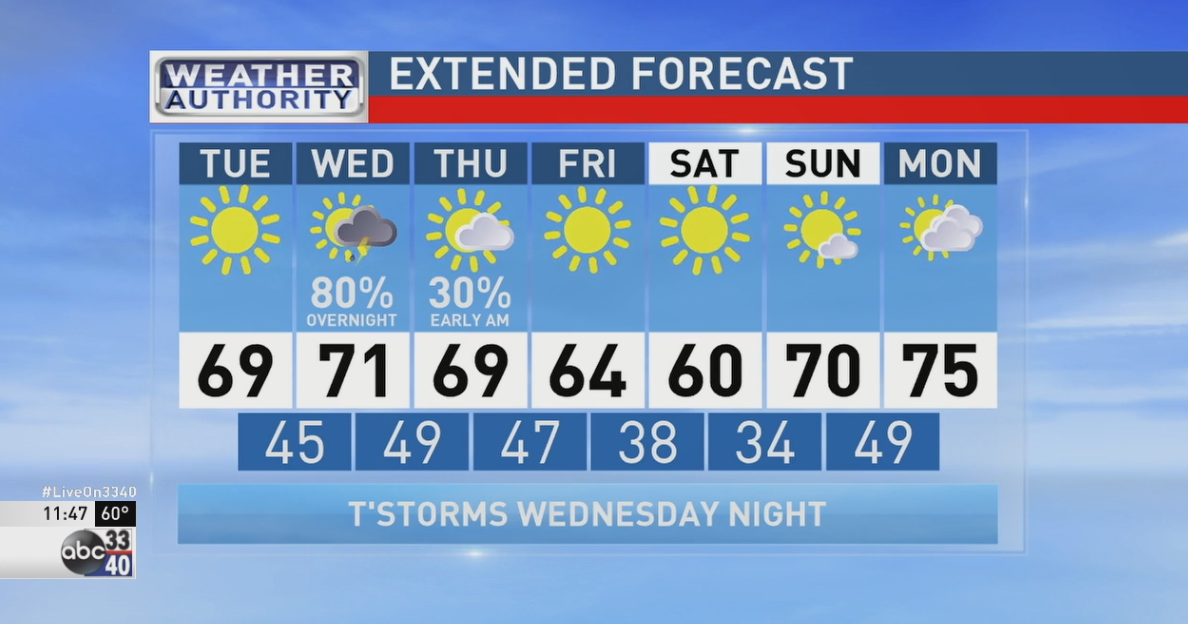 ABC 33/40 Weather Authority: Forecast for Tuesday, April 5, 2016 ...