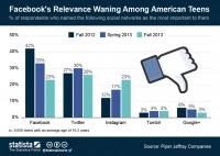 Twitter is ahead of Facebook