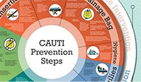 CAUTI Prevention Steps