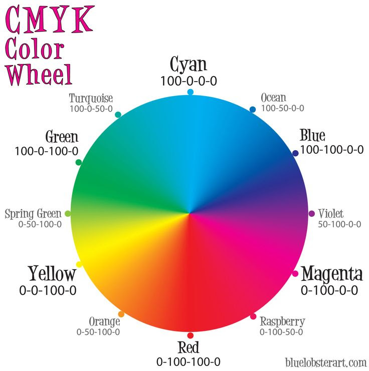 The CMYK Color Wheel | Blue Lobster Art and Design