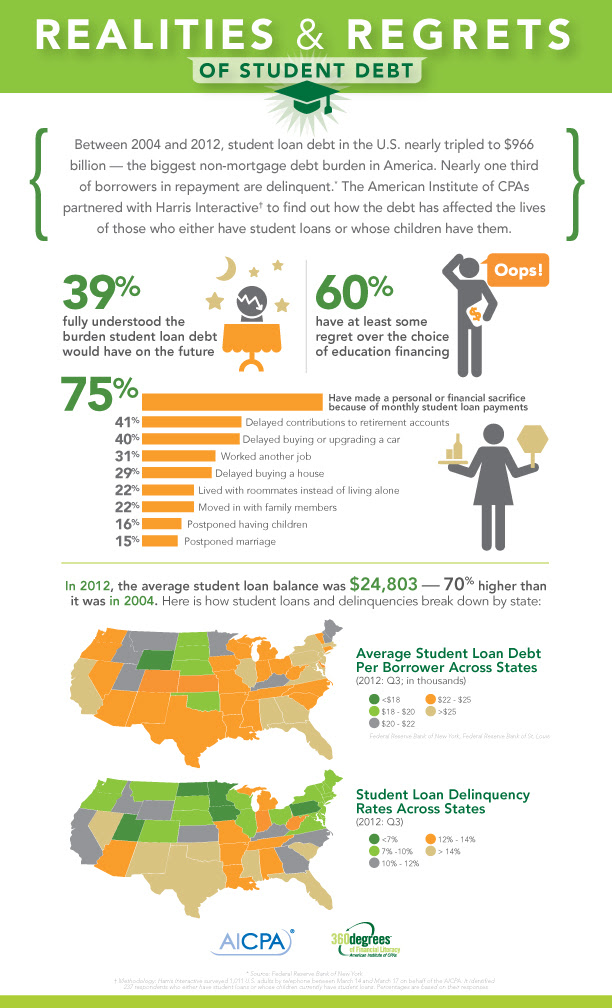 13426 312 Infographic on student loans