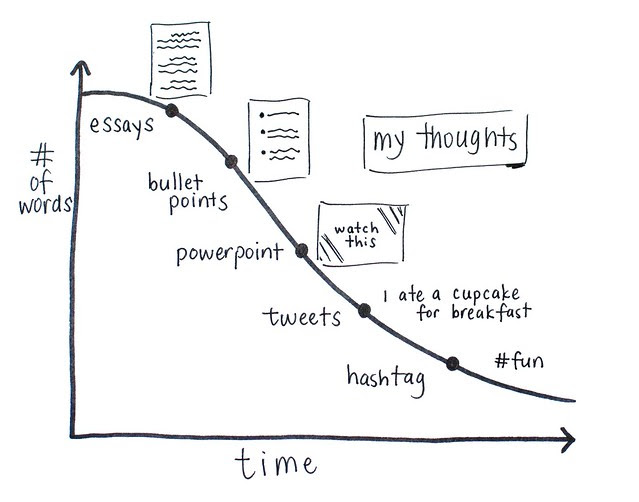 My Thoughts Over Time Graph