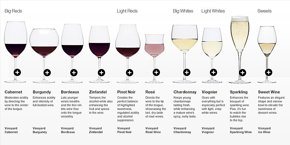 from http://www.onwinetime.com/Wine-Glasses-by-Type-of-Wine-s/9.htm