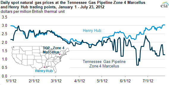 graph of Daily spot natural gas prices at the Tennessee Gas Pipeline Zone 4 marcellus and Henry Hub trading points, January 1 - July 23, 2012, as described in the article text