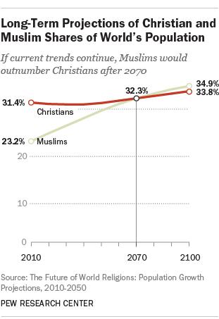 A Transição Religiosa No Mundo No Século XXI