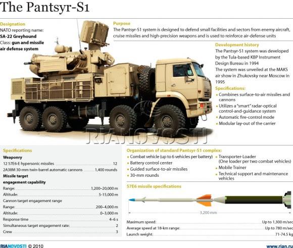 Pantsyr-S1