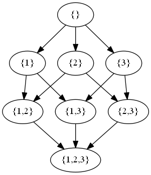 Drawing The Powerset Of A Set Using Java And Graphviz Hasse Diagram The Data Mining Blog