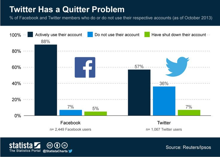 Twitter Has a Quitter Problem