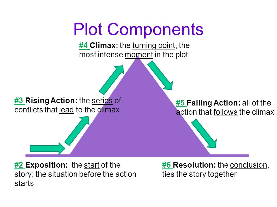Plot+Components+%234+Climax%3A+the+turning+point%2C+the+most+intense+moment+in+the+plot