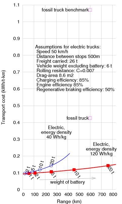energy consumption versus range