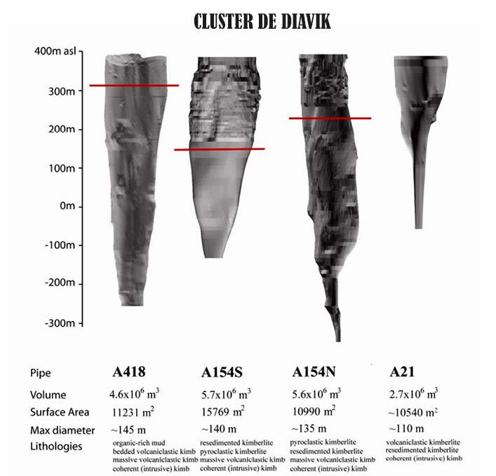 Cluster de Diavik
