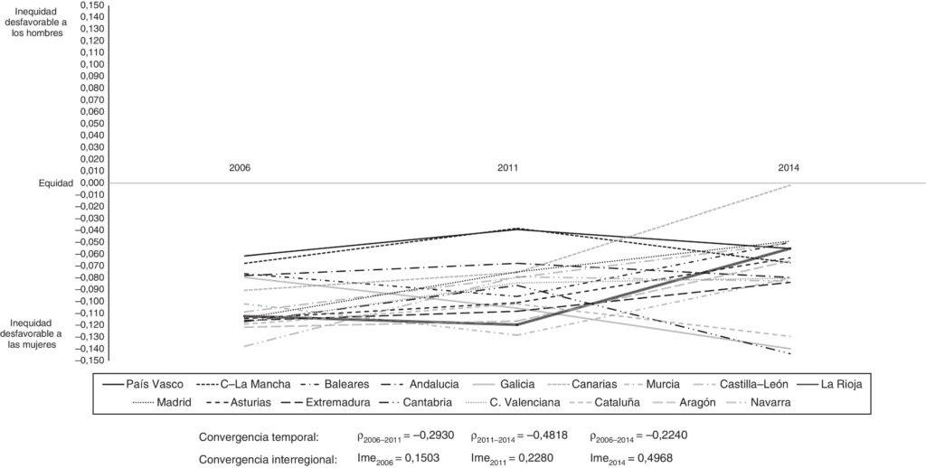 O gráfico revela a tendencia negativa en Galicia (clic para ampliar).