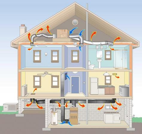 Home Heating And Ac Systems Mycoffeepot Org
