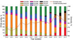 Thumbnail of Predominant pulsed-field gel electrophoresis (PFGE) profiles and genetic diversity of 5,262 Bordetella pertussis isolates, by year of collection, United States, 2000–2012.