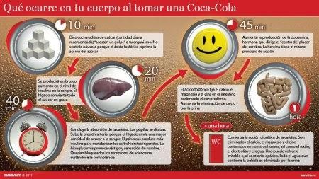 Coca Cola y sus efectos nocivos para la salud humana