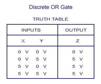 Discrete OR Gate Truth Table