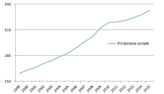 Spesa pubblica per protezione sociale