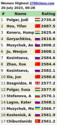 Highest Ever Women Live Chess Ratings