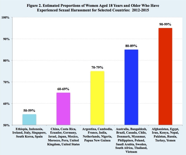 Estimated Proportions of Women Aged 18 Years and Older Who Have Experienced Sexual Harassment for Selected Countries: 2012-2015